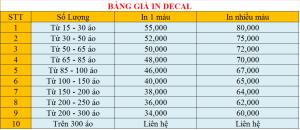 Bảng giá in áo thun Sitanbinh.com